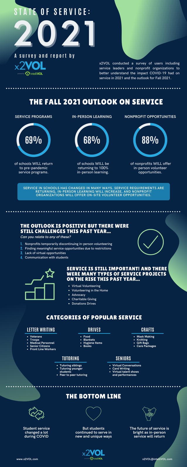 State of Service 2021 Infographic