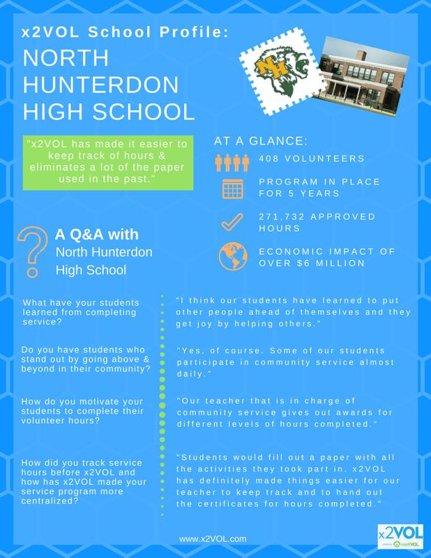 x2VOL School Profile: North Hunterdon High School